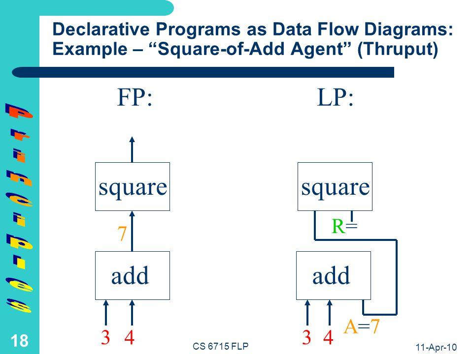 11-Apr-10 CS 6715 FLP 17 Declarative Programs as Data Flow Diagrams: Example – Square-of-Add Agent (Input) add FP:LP: addsquare 3 4 3 4 A=A= R=R=
