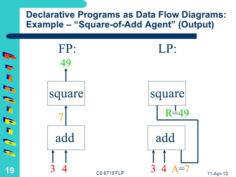 11-Apr-10 CS 6715 FLP 18 Declarative Programs as Data Flow Diagrams: Example – Square-of-Add Agent (Thruput) add FP:LP: addsquare 3 4 3 4 A=7A=7 R=R= 7