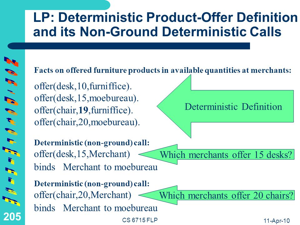 11-Apr-10 CS 6715 FLP 204 FP: Deterministic Product-Offer Definition and its Ground Deterministic.= Calls Points on offered furniture products in available quantities at merchants: moebureau.= offer(desk,15) succeeds, returning moebureau Deterministic (ground) call: offer(desk,10) :& furniffice.