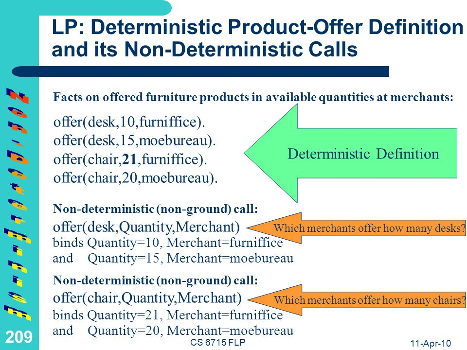 11-Apr-10 CS 6715 FLP 208 FP: Non-Deterministic Product-Offer Definition and its Non-/Deterministic Calls Points on offered furniture products in available quantities at merchants: offer(desk,15) returns moebureau Deterministic (ground) call: offer(desk,10) :& furniffice.