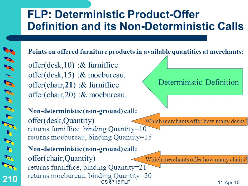 11-Apr-10 CS 6715 FLP 209 LP: Deterministic Product-Offer Definition and its Non-Deterministic Calls Facts on offered furniture products in available quantities at merchants: offer(desk,Quantity,Merchant) binds Quantity=10, Merchant=furniffice and Quantity=15, Merchant=moebureau Non-deterministic (non-ground) call: offer(desk,10,furniffice).