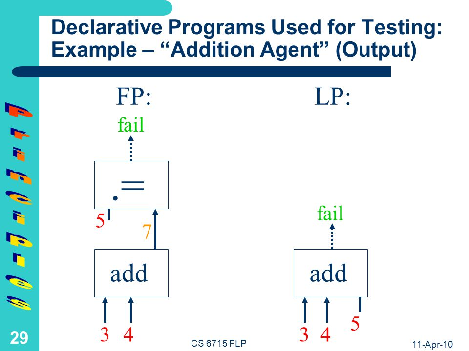 11-Apr-10 CS 6715 FLP 28 add FP:LP: add.= 5 5 Declarative Programs Used for Testing: Example – Addition Agent ( Thru/Out put) 3 4 3 4 7 fail