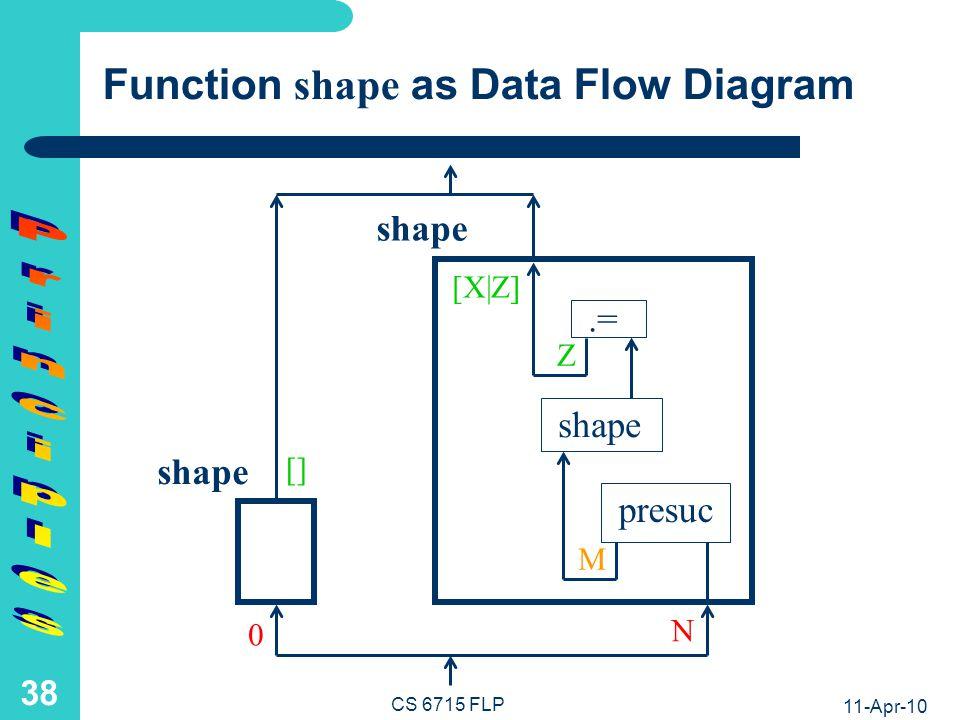 11-Apr-10 CS 6715 FLP 37 Function length as Data Flow Diagram.= length presuc Z N M length [X Z] [] 0 length