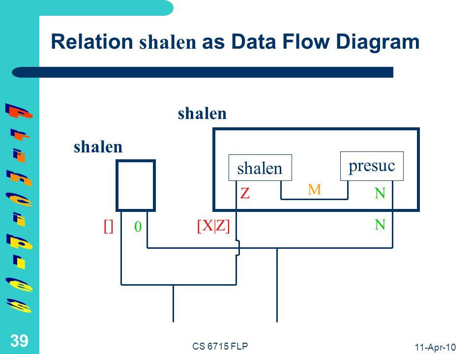 11-Apr-10 CS 6715 FLP 38 Function shape as Data Flow Diagram.= shape presuc M shape N 0 [] shape Z [X Z]