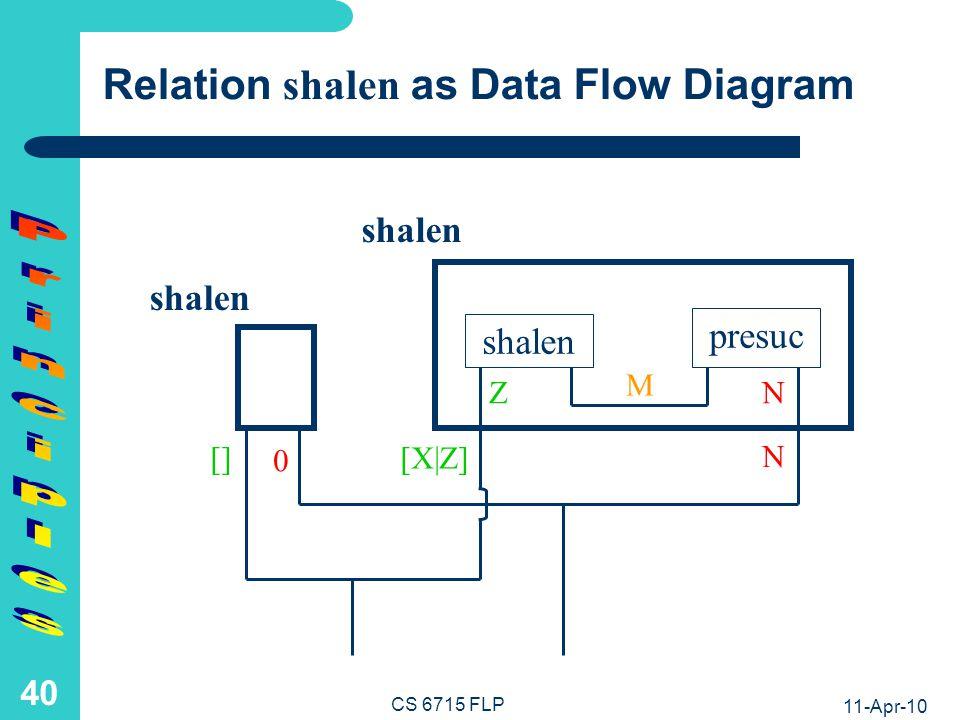 11-Apr-10 CS 6715 FLP 39 Relation shalen as Data Flow Diagram shalen presuc M shalen N 0 [] shalen Z [X Z] N