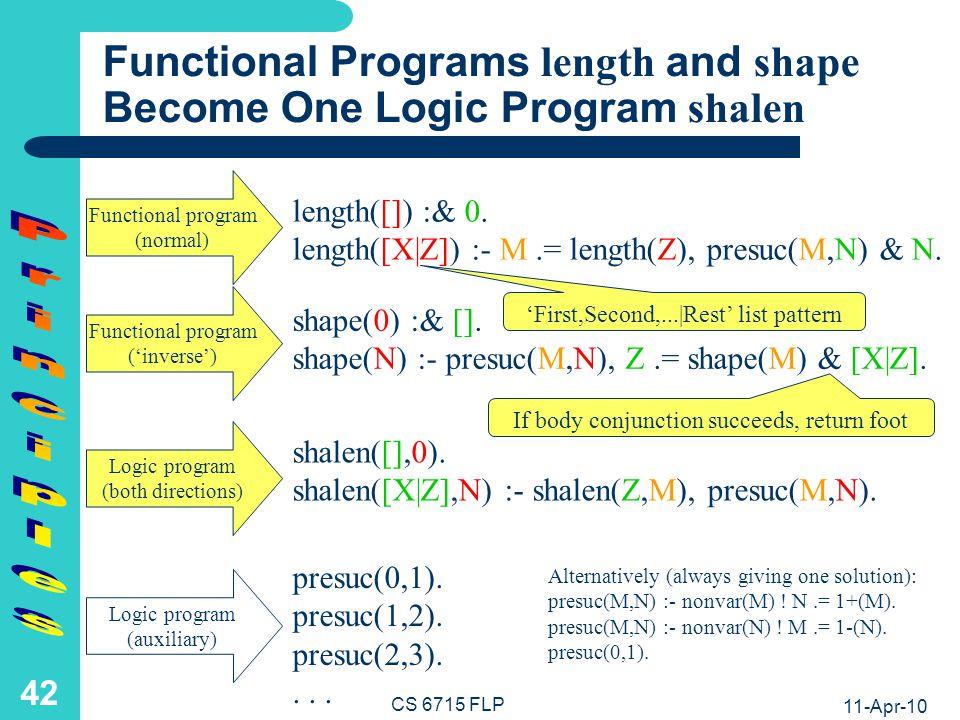 11-Apr-10 CS 6715 FLP 41 Functional Programs length and shape Become One Logic Program shalen shalen([],0).
