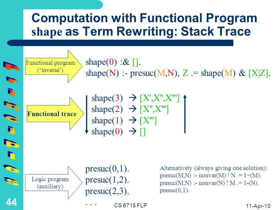 11-Apr-10 CS 6715 FLP 43 Computation with Functional Program length as Term Rewriting: Stack Trace presuc(0,1).