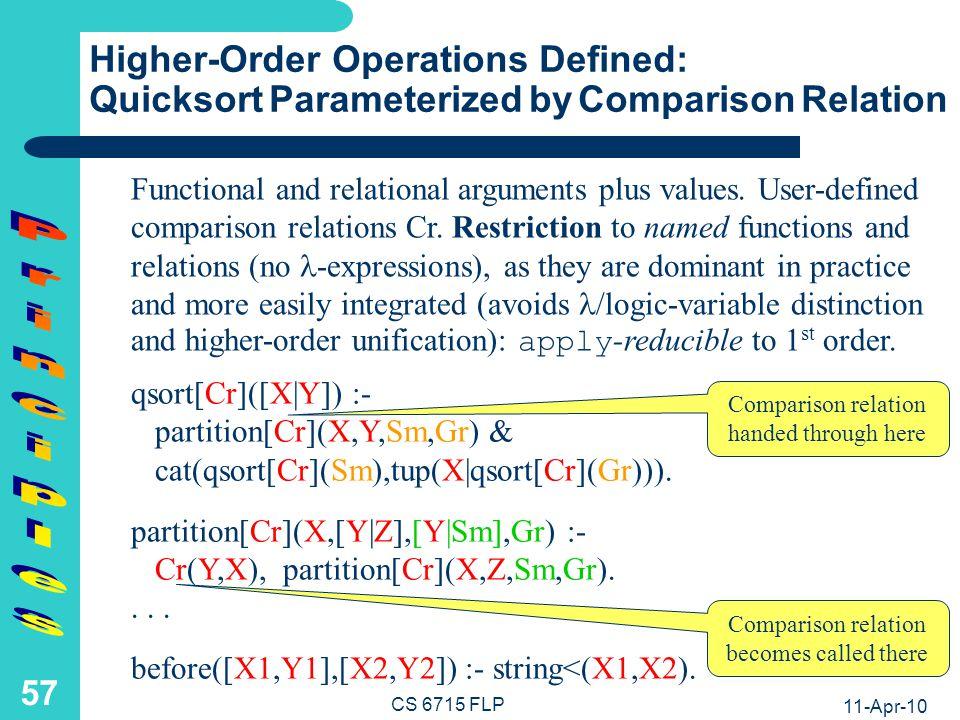 11-Apr-10 CS 6715 FLP 56 Functional-Relational Call Amalgamation: Quicksort Example Directed, Conditional Equations: qsort([]) :& [].
