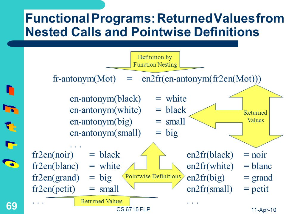 11-Apr-10 CS 6715 FLP 68 Functional Definition Example: French Antonym Agent We define a function fr-antonym, which – applied to an argument Mot (French for word) – returns the value of the function nesting – en2fr applied to en-antonym applied to fr2en – applied to Mot The functions fr2en and en2fr perform translations to and from the function en-antonym This English Antonym Agent en-antonym acts as a catalog mapping English words to their antonyms (in both directions) Variables start with a capital letter; constants and function (and relation) names, with a small letter