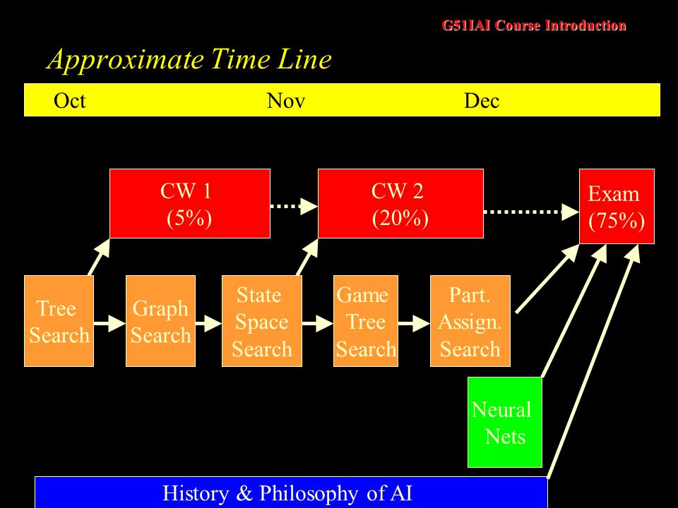 G51IAI Course Introduction Approximate Time Line History & Philosophy of AI Neural Nets CW 1 (5%) CW 2 (20%) Exam (75%) Oct Nov Dec Tree Search Graph Search State Space Search Game Tree Search Part.
