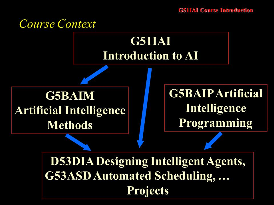 G51IAI Course Introduction Course Context G51IAI Introduction to AI G5BAIM Artificial Intelligence Methods G5BAIP Artificial Intelligence Programming D53DIA Designing Intelligent Agents, G53ASD Automated Scheduling, … Projects