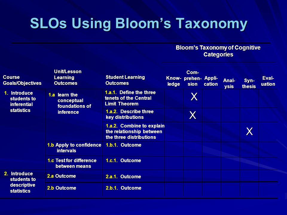 SLOs Using Blooms Taxonomy 2.b.1. Outcome 1.c.1. Outcome 2.a Outcome 2.a Outcome 2.
