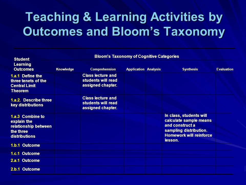 Teaching & Learning Activities by Outcomes and Blooms Taxonomy 2.b.1 Outcome 2.a.1 Outcome 1.c.1 Outcome In class, students will calculate sample means and construct a sampling distribution.