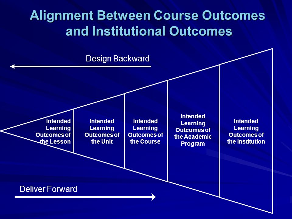 Intended Learning Outcomes of the Lesson Intended Learning Outcomes of the Unit Intended Learning Outcomes of the Course Intended Learning Outcomes of the Academic Program Intended Learning Outcomes of the Institution Deliver Forward Design Backward Alignment Between Course Outcomes and Institutional Outcomes and Institutional Outcomes