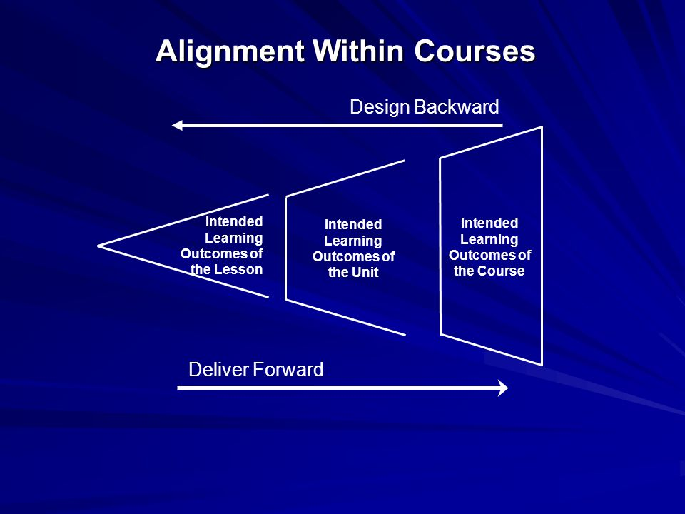 Intended Learning Outcomes of the Lesson Intended Learning Outcomes of the Unit Intended Learning Outcomes of the Course Deliver Forward Design Backward Alignment Within Courses