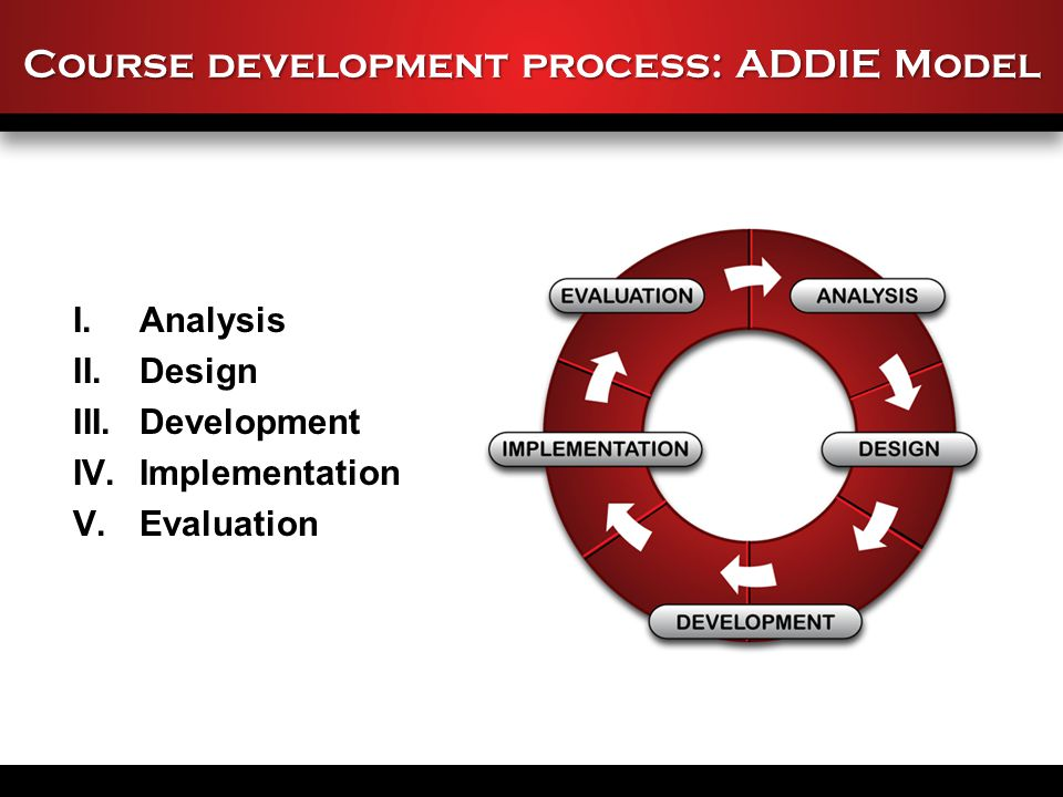 Course development process: ADDIE Model I.Analysis II.Design III.Development IV.Implementation V.Evaluation