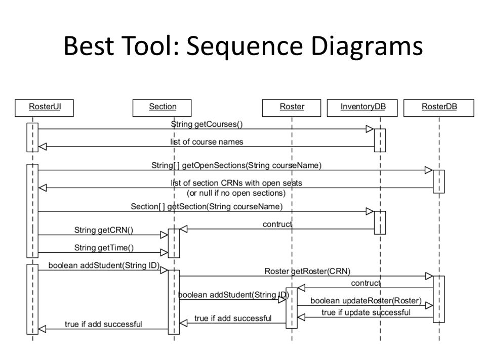 Best Tool: Sequence Diagrams