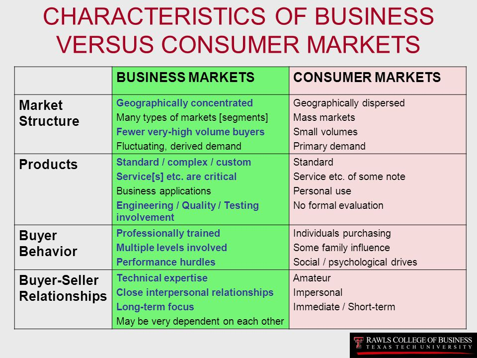 CHARACTERISTICS OF BUSINESS VERSUS CONSUMER MARKETS BUSINESS MARKETSCONSUMER MARKETS Market Structure Geographically concentrated Many types of market