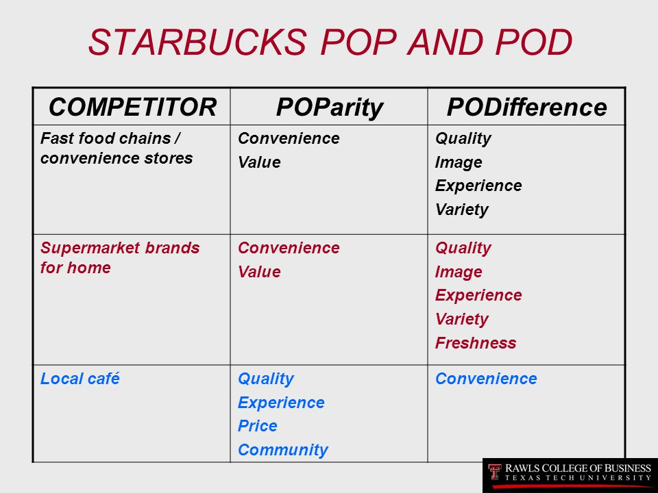 STARBUCKS POP AND POD COMPETITORPOParityPODifference Fast food chains / convenience stores Convenience Value Quality Image Experience Variety Supermar