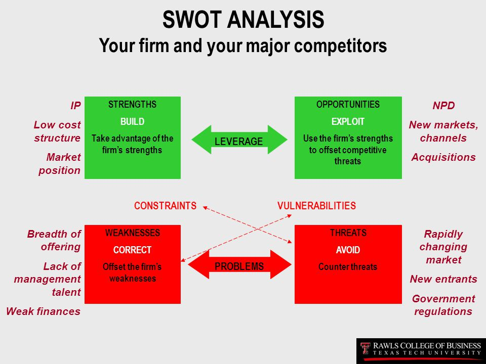 SWOT ANALYSIS Your firm and your major competitors STRENGTHS BUILD Take advantage of the firms strengths WEAKNESSES CORRECT Offset the firms weaknesse