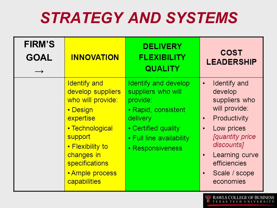 STRATEGY AND SYSTEMS FIRMS GOAL INNOVATION DELIVERY FLEXIBILITY QUALITY COST LEADERSHIP Identify and develop suppliers who will provide: Design expert
