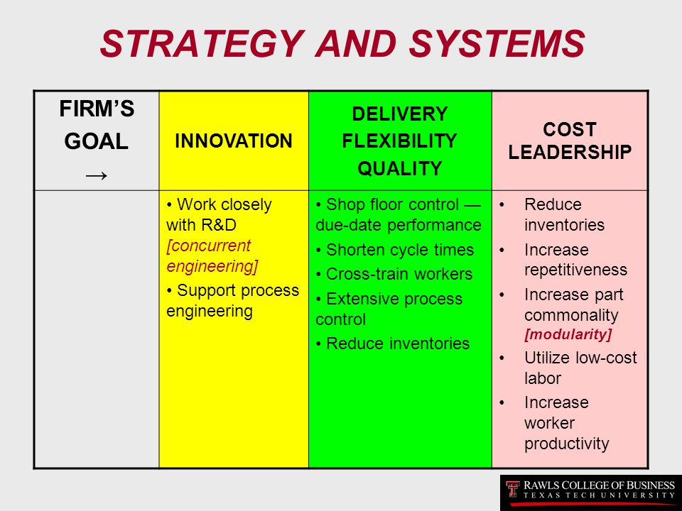 STRATEGY AND SYSTEMS FIRMS GOAL INNOVATION DELIVERY FLEXIBILITY QUALITY COST LEADERSHIP Work closely with R&D [concurrent engineering] Support process