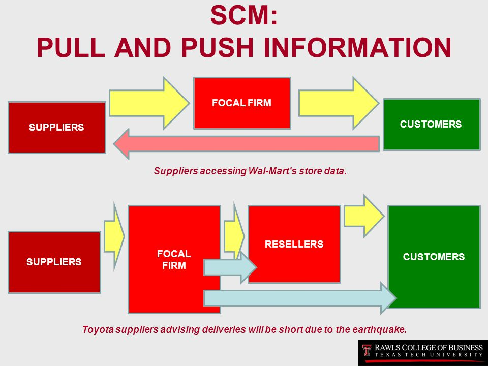 SCM: PULL AND PUSH INFORMATION SUPPLIERS FOCAL FIRM CUSTOMERS SUPPLIERS RESELLERS CUSTOMERS FOCAL FIRM Suppliers accessing Wal-Marts store data. Toyot