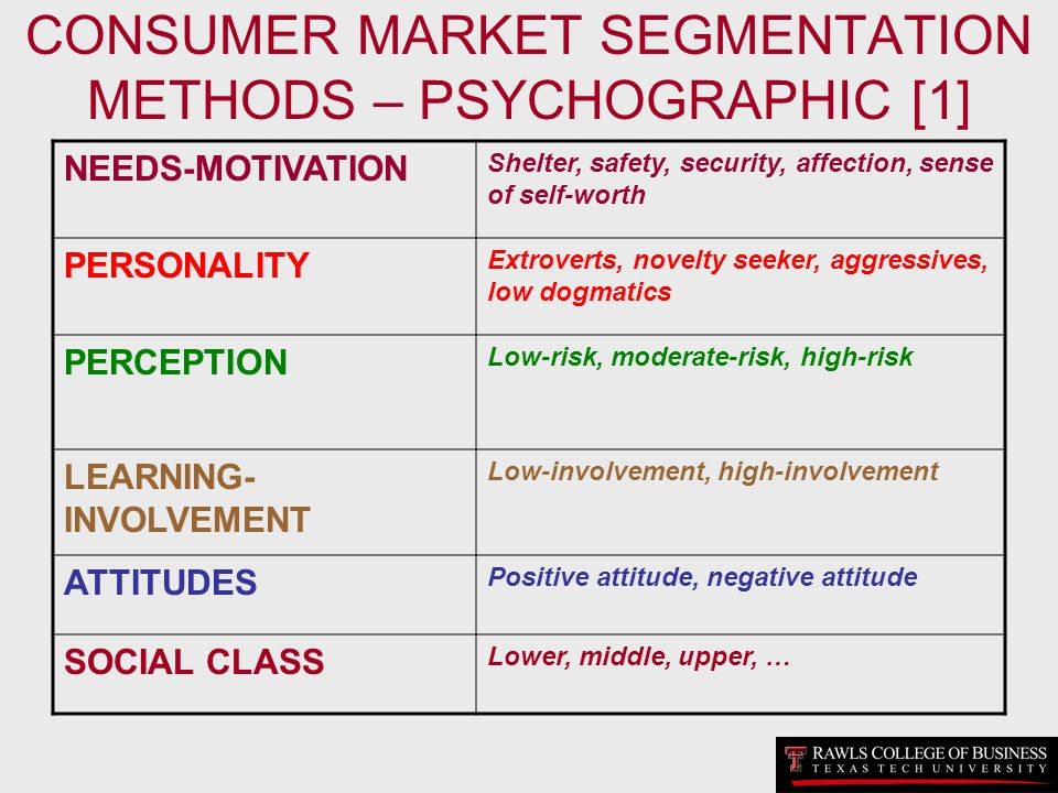 CONSUMER MARKET SEGMENTATION METHODS – PSYCHOGRAPHIC [1] NEEDS-MOTIVATION Shelter, safety, security, affection, sense of self-worth PERSONALITY Extrov