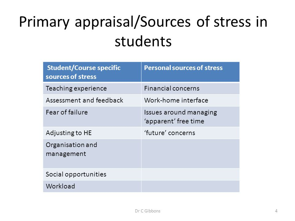 Primary appraisal/Sources of stress in students Student/Course specific sources of stress Personal sources of stress Teaching experienceFinancial conc