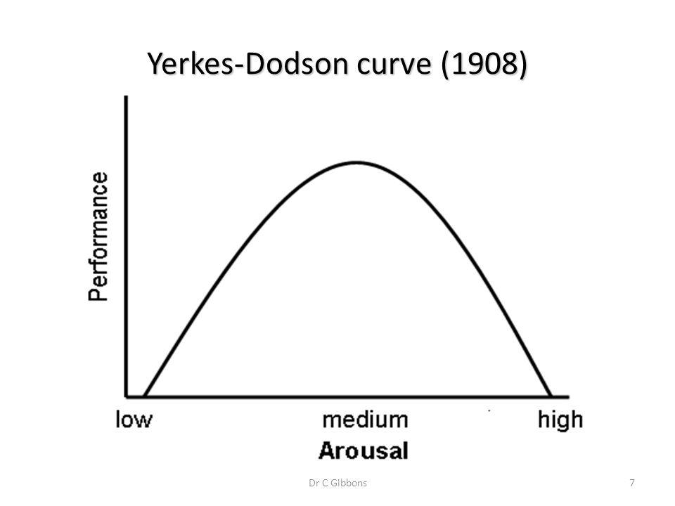 Dr C Gibbons7 Yerkes-Dodson curve (1908)