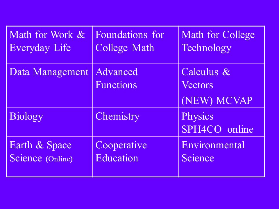 Math for Work & Everyday Life Foundations for College Math Math for College Technology Data ManagementAdvanced Functions Calculus & Vectors (NEW) MCVAP BiologyChemistryPhysics SPH4CO online Earth & Space Science (Online) Cooperative Education Environmental Science