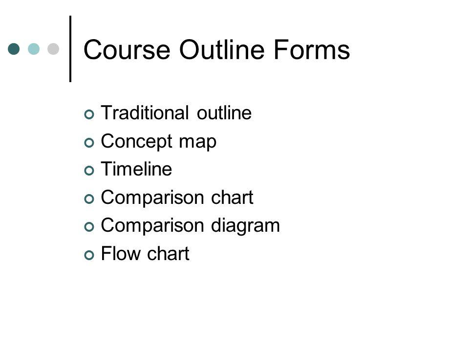 Course Outline Forms Traditional outline Concept map Timeline Comparison chart Comparison diagram Flow chart