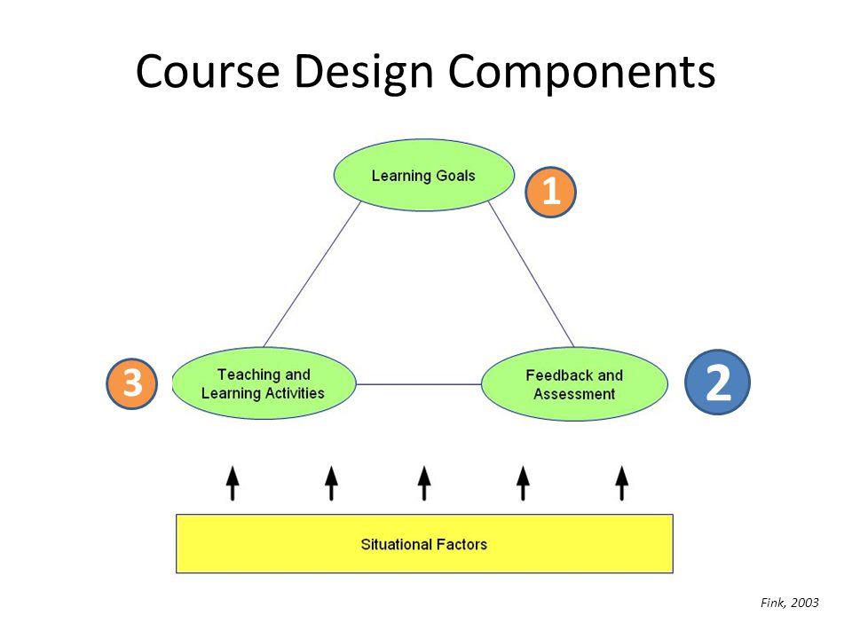 Course Design Components 3 1 2 Fink, 2003