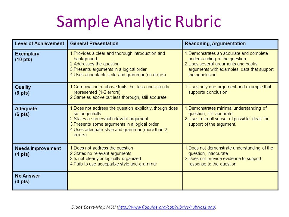 Sample Analytic Rubric Level of AchievementGeneral PresentationReasoning, Argumentation Exemplary (10 pts) 1.Provides a clear and thorough introductio