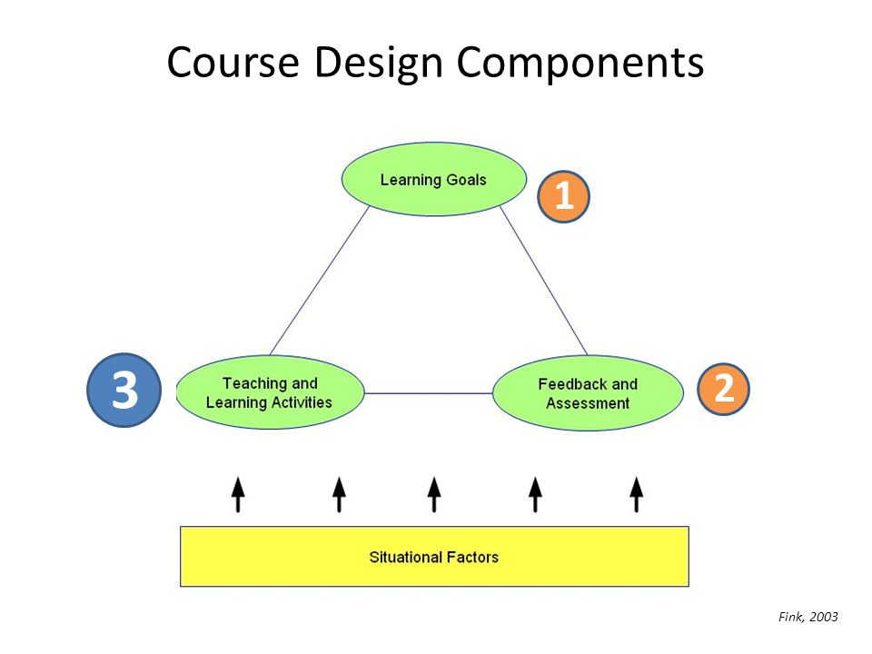 Course Design Components 3 1 2 Fink, 2003