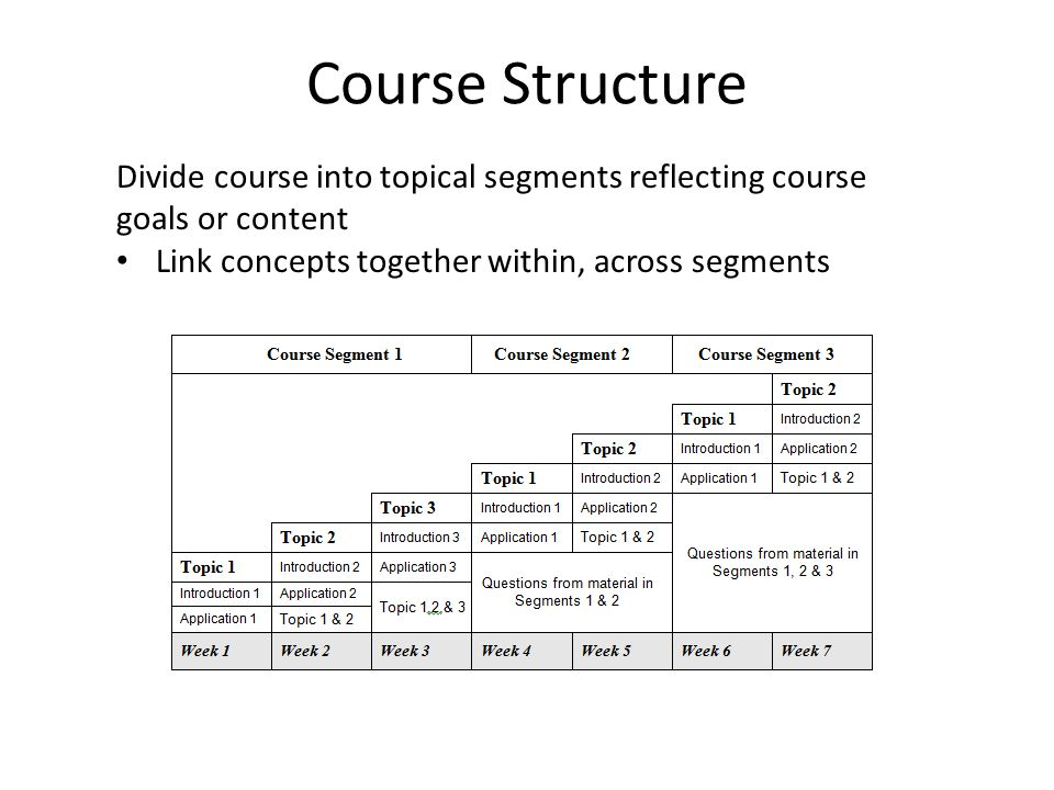 Course Structure Divide course into topical segments reflecting course goals or content Link concepts together within, across segments