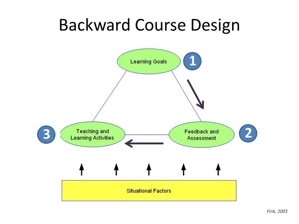 Backward Course Design 3 2 Fink, 2003 1