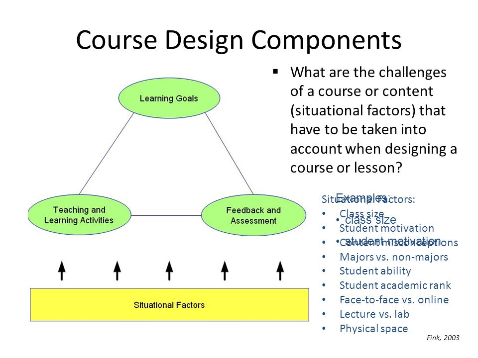 Course Design Components Fink, 2003 What are the challenges of a course or content (situational factors) that have to be taken into account when desig