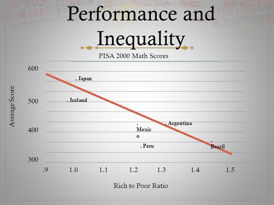 Performance and Inequality 600 500 400 300 Average Score Rich to Poor Ratio PISA 2000 Math Scores