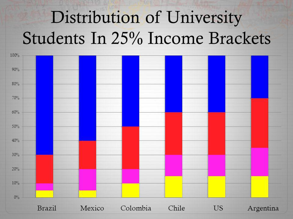 Distribution of University Students In 25% Income Brackets Brazil Mexico Colombia Chile US Argentina