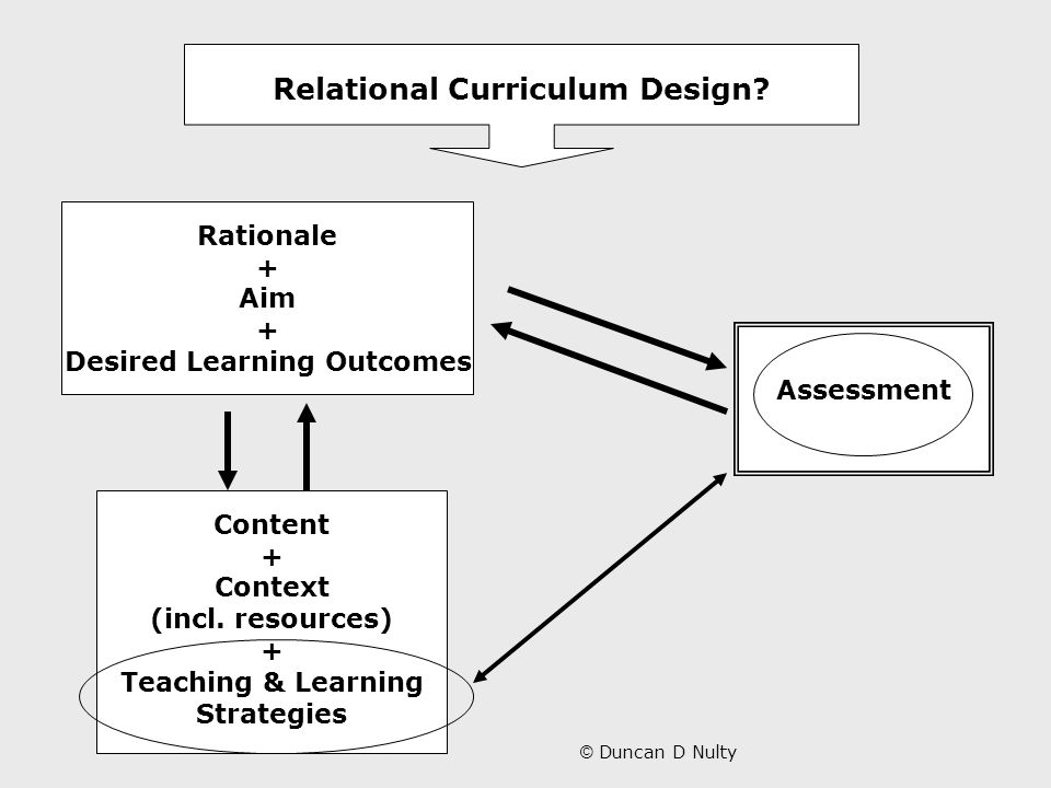 Rationale + Aim + Desired Learning Outcomes Content + Context (incl.