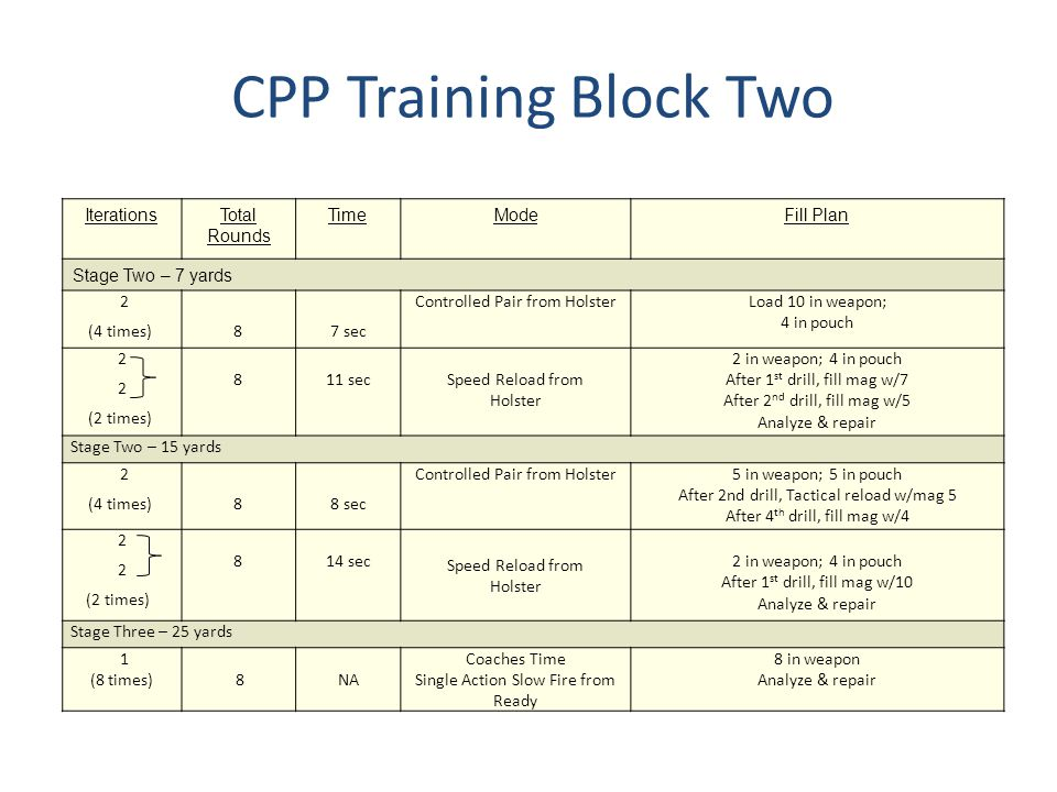 CPP Training Block Three IterationsTotal Rounds TimeModeFill Plan Stage One – 7 yards 2 2 5 secControlled Pair from Holster Load 10 in weapon; 4 in pouch 2 1 (2 times) 6 7 secFailure to Stop from Holster 8 in weapon; 4 in pouch 2 (2 times) 8 9 secSpeed Reload from Holster 2 in weapon; 4 in pouch After 1 st drill, fill mag w/7 After 2 nd drill, fill mag w/5 Analyze & repair