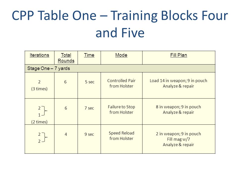 CPP Table One – Training Blocks Four and Five IterationsTotal Rounds TimeModeFill Plan Stage One – 7 yards 2 (3 times) 6 5 sec Controlled Pair from Ho