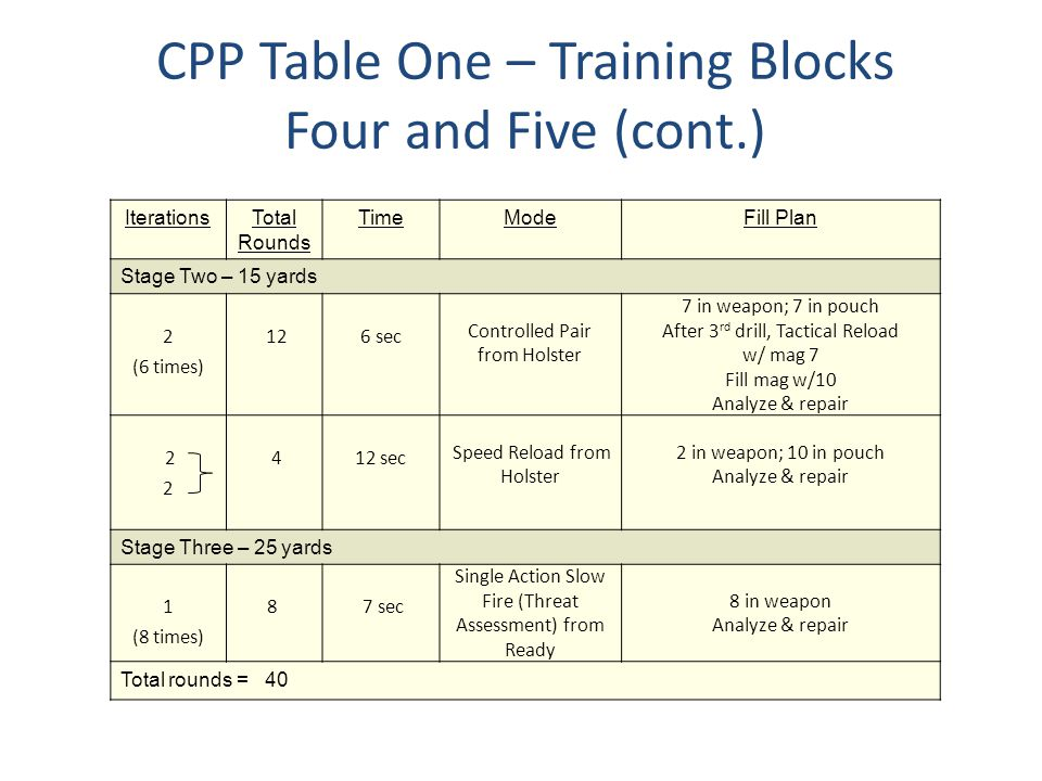 CPP Table One – Training Blocks Four and Five (cont.) IterationsTotal Rounds TimeModeFill Plan Stage Two – 15 yards 2 (6 times) 126 sec Controlled Pai