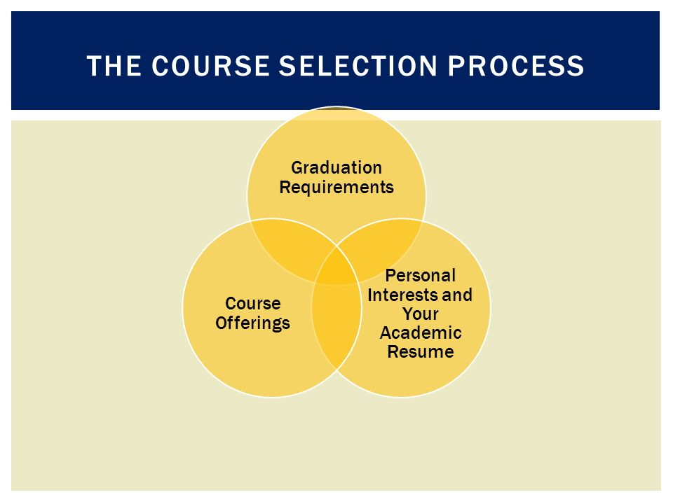 THE COURSE SELECTION PROCESS Graduation Requirements Personal Interests and Your Academic Resume Course Offerings