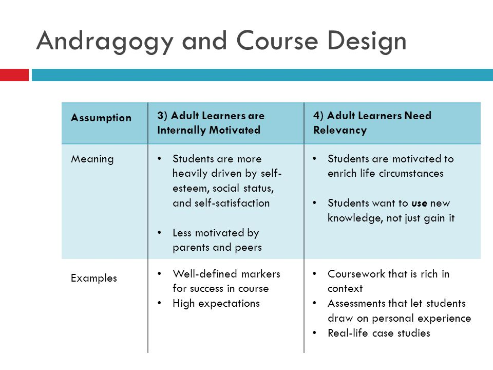 Andragogy and Course Design Assumption Meaning 1) Adult Learners are Self- Directed 2) Adult Learners are Purpose-Oriented Examples Students are engag