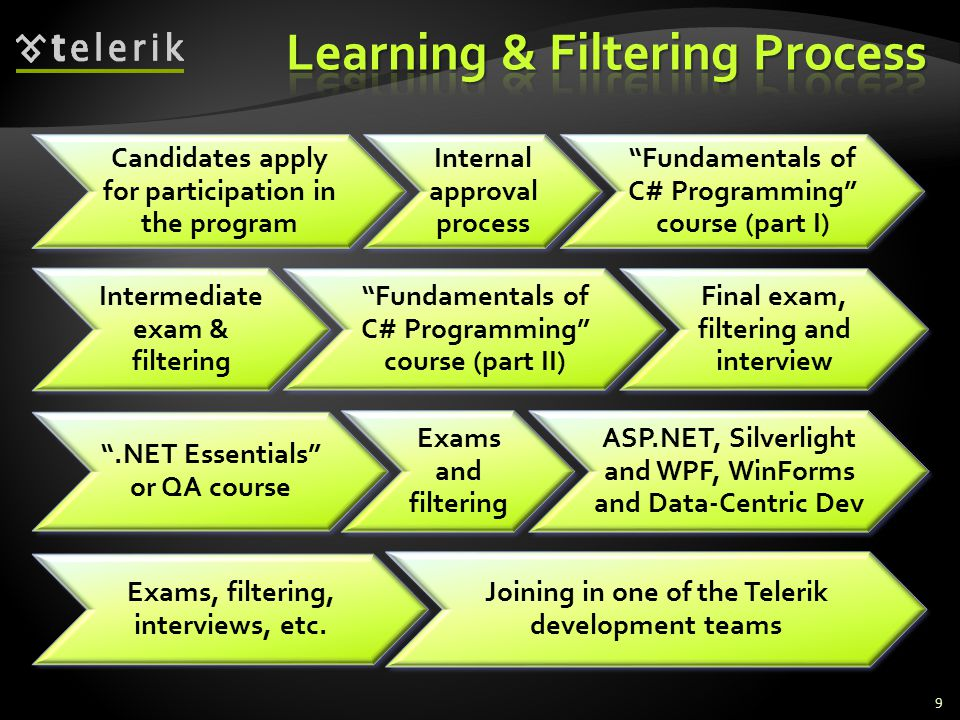 Candidates apply for participation in the program Internal approval process Fundamentals of C# Programming course (part I) Intermediate exam & filtering Fundamentals of C# Programming course (part II) Final exam, filtering and interview.NET Essentials or QA course Exams and filtering ASP.NET, Silverlight and WPF, WinForms and Data-Centric Dev Exams, filtering, interviews, etc.