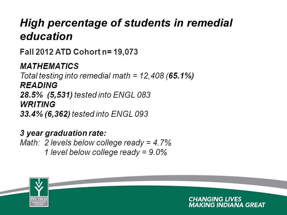 High percentage of students in remedial education MATHEMATICS Total testing into remedial math = 12,408 (65.1%) READING 28.5% (5,531) tested into ENGL