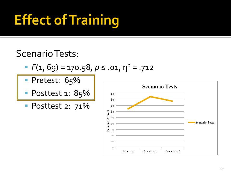 Scenario Tests: F(1, 69) = 170.58, p.01, η 2 =.712 Pretest: 65% Posttest 1: 85% Posttest 2: 71% 10
