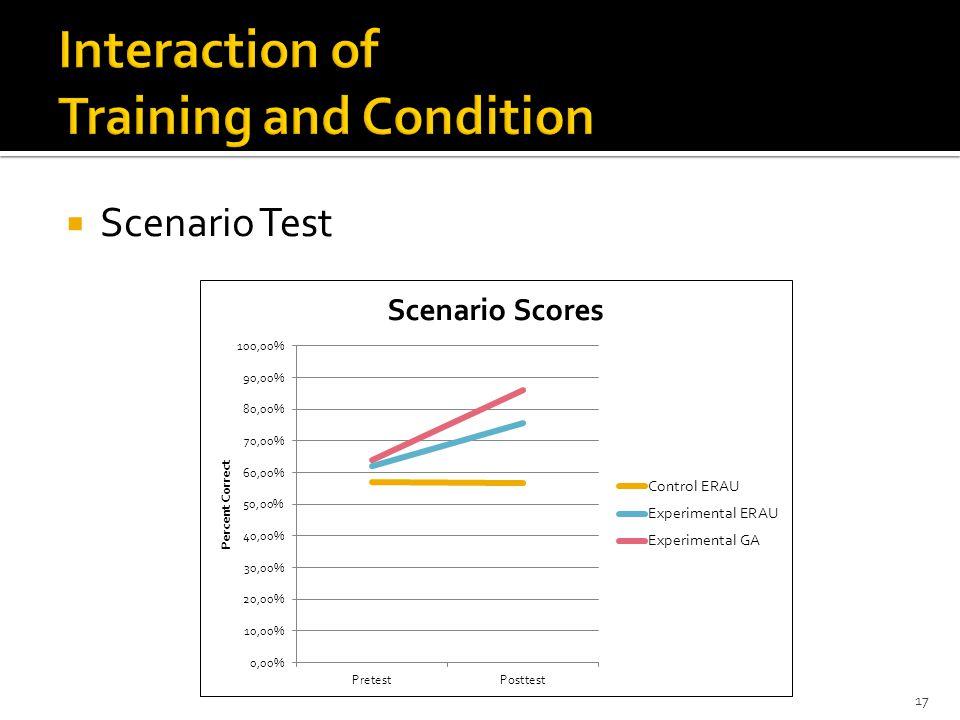 Scenario Test 17